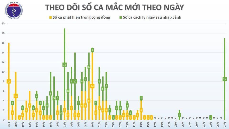 Việt Nam có thêm 17 ca mắc Covid-19 đều được cách ly sau khi nhập cảnh Ảnh 3