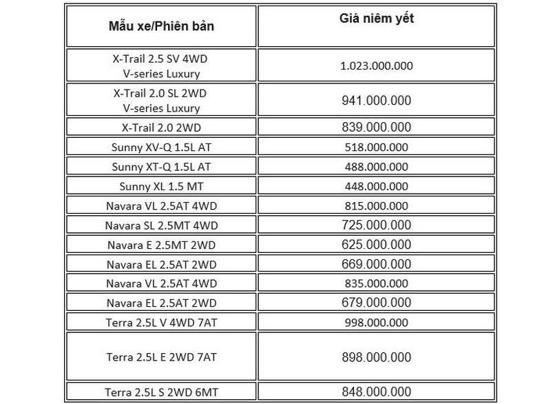 Bảng giá xe Nissan tháng 5: X-Trail chỉ 839 triệu đồng Ảnh 2