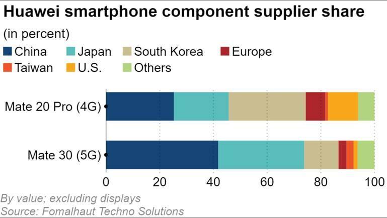 Chiếc điện thoại 5G này của Huawei chỉ sử dụng 1% linh kiện Mỹ Ảnh 2