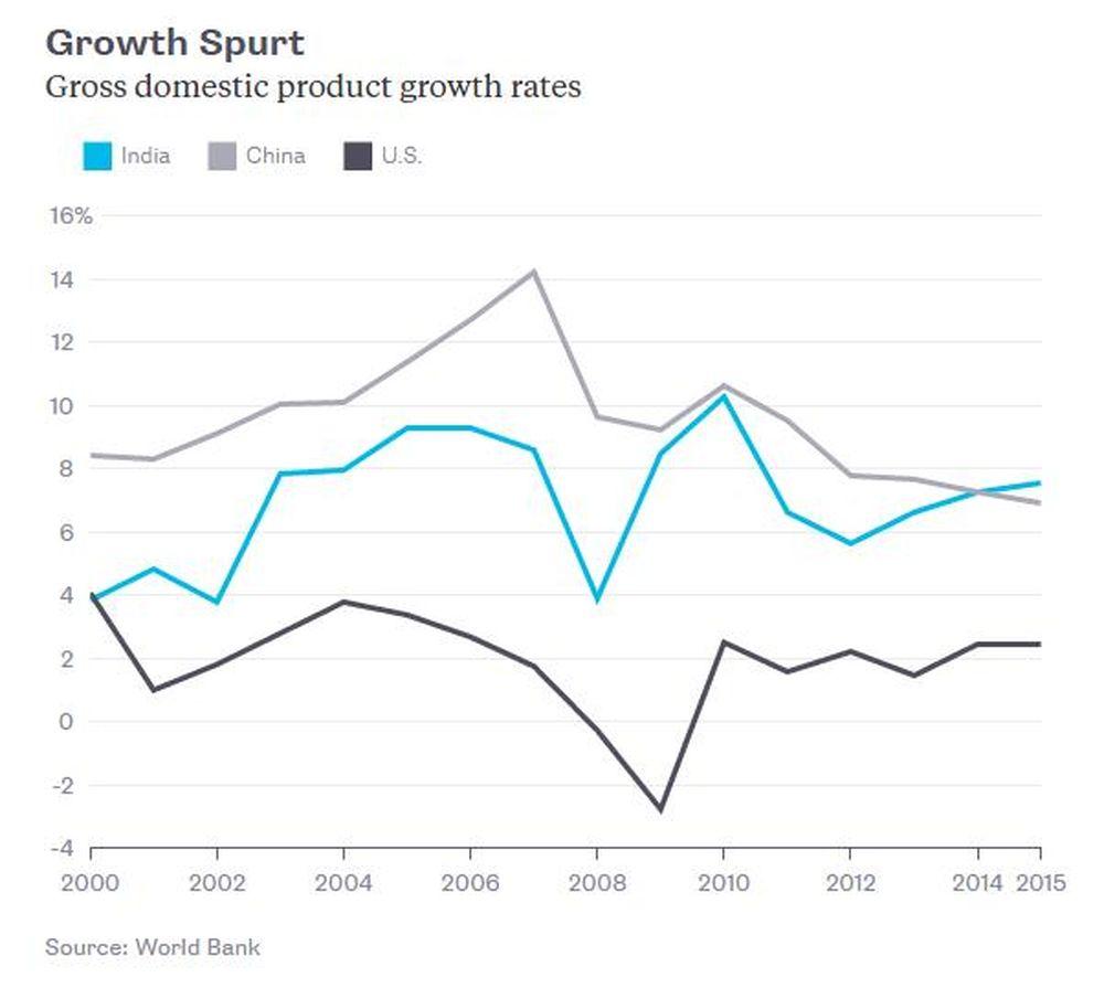 Cả Trung Quốc và Ấn Độ đều phát triển nhanh hơn nhiều so với Mỹ. Đây là  điều bình thường đối với những nước nghèo f853d1f3379