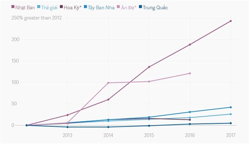 Mục tiêu thu hút khách du lịch của Nhật Bản đã hoàn thành trước thời hạn 5  năm.