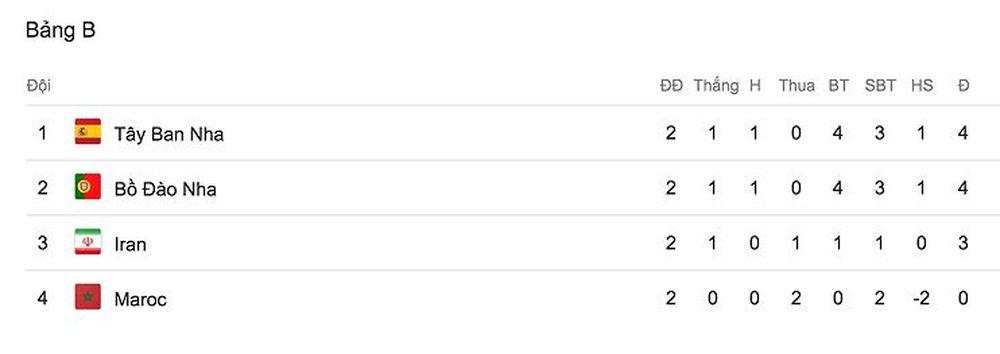 Sau trận thua 0-1 trước Bồ Đào Nha, Ma Rốc đã chính thức bị loại khỏi giải  đấu năm nay. Vị trí dẫn đầu hiện tại được Tây Ban Nha và Bồ ...