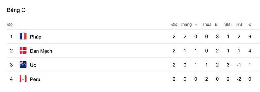Ngoài Pháp đã chắc suất vào vòng 1/16 đội thì cuộc đua giành tấm vé thứ hai  ở bảng C sẽ diễn ra giữa đội tuyển Đan Mạch và Úc. Trong khi ...