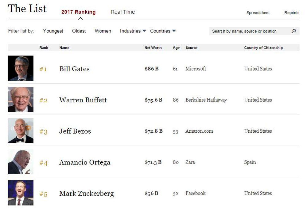 Tỷ phú Bill Gates vẫn đứng đầu danh sách với khối tài sản lên tới 86,8 tỷ  USD - là người giàu có nhất thế giới