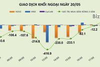 Phiên 20/5: Chốt lời gần 1,8 triệu cổ phiếu PVD, khối ngoại chuyển sang bán ròng gần 30 tỷ đồng trên HOSE