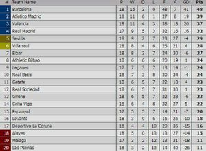 Sa lầy ở Vigo, Real bị Barca bỏ xa tới 16 điểm