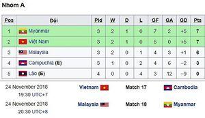 Đội tuyển Việt Nam bị loại, nếu...