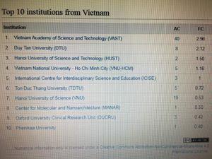 10 ĐH, Viện nghiên cứu Việt Nam dẫn đầu công bố quốc tế về khoa học cơ bản