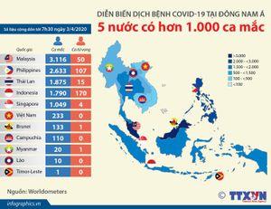 5 nước Đông Nam Á có hơn 1.000 ca mắc COVID-19