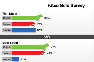 Giá vàng thế giới hôm nay: Lo ngại tăng lên, vàng trở nên khó dự đoán