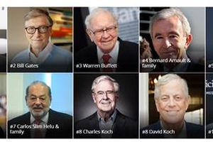 10 tỉ phú giàu nhất thế giới 2018