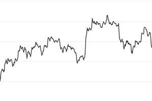 Giá Bitcoin hôm nay 14/3: Nhà đầu tư lo sợ tin tặc tấn công, giá trị vực dậy khó khăn