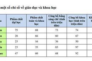 Vì sao Việt Nam xếp vào nhóm chưa sẵn sàng cho cách mạng công nghiệp 4.0 ?