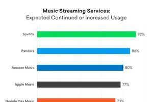 Spotify là ứng dụng âm nhạc số 1 thế giới, vượt xa dịch vụ âm nhạc của Apple, Amazon và Google