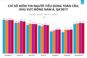 Người tiêu dùng Việt nằm trong 7 nước lạc quan nhất