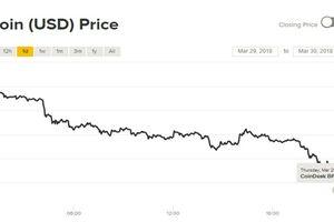Giá Bitcoin có quý sụt giảm mạnh nhất kể từ 2011