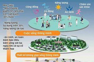 Đô thị thông minh - 'cú hích' mạnh mẽ cho thị trường địa ốc TP. HCM