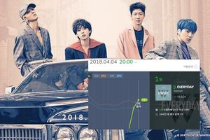 Hit mới 'leo dốc' Melon, sẽ có cuộc chiến 'huynh đệ tương tàn' giữa Winner và BigBang?