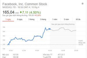 Cổ phiếu Facebook tăng vọt sau màn điều trần của CEO Mark Zuckerberg
