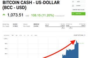 Giá Bitcoin hôm nay 22/4: Mua vào 201 triệu đồng, bán ra 196 triệu đồng