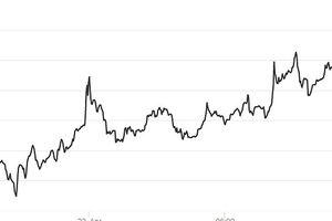 Giá Bitcoin đang tăng hướng đến mốc 10.000 USD