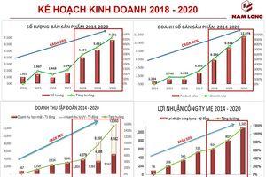 Nam Long: Lợi nhuận tăng trưởng 34%/năm, tự tin tổ chức đấu giá cổ phần tăng vốn