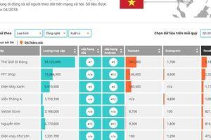 iPrice Group: Quý I, các website ecommerce giảm lượt truy cập