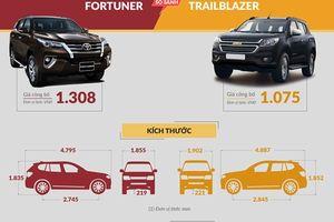 Infographic - Chọn mua Toyota Fortuner 2.7V hay Chevrolet Trailblazer 2.8L?