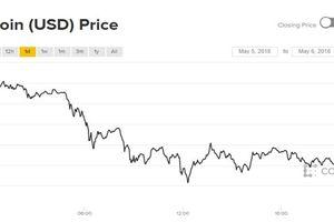 Giá Bitcoin liên tục thất bại trong mục tiêu đạt 10.000 USD