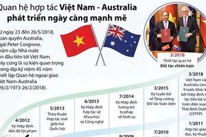Quan hệ Việt Nam-Australia phát triển ngày càng mạnh mẽ