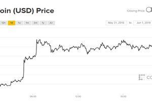 Giá Bitcoin hôm nay 1/6: Mở đầu tháng tốt đẹp