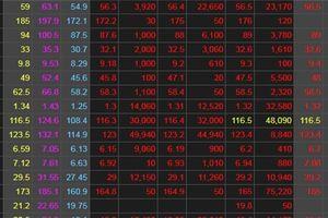 Chứng khoán ngày 18/6: Xu hướng dòng tiền thay đổi, VN-Index rớt tới 30 điểm