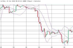 Dù đang lao dốc, Bitcoin vẫn được tin tưởng sẽ tăng lên 10.000 USD thời gian tới