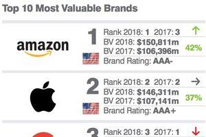 Amazon trở thành thương hiệu có giá trị nhất Mỹ