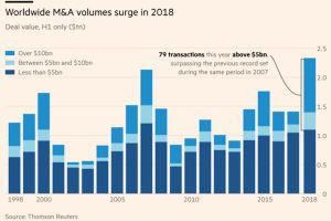 Các thương vụ 'bom tấn' đẩy giá trị M&A toàn cầu lên 2.500 tỉ đô