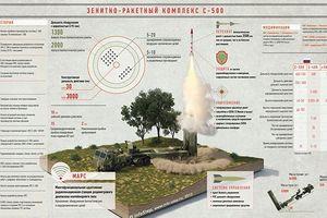 S-500 Nga có thể bắn hạ bất cứ mục tiêu nào