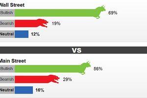 Giá vàng tuần tới: 69% chuyên gia dự báo tăng