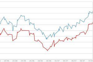 Giá vàng, USD tự do và ngân hàng cùng chững lại