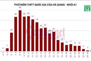 Bị nghi ngờ vì điểm thi cao bất thường, sở GD-ĐT Hà Giang nói gì?