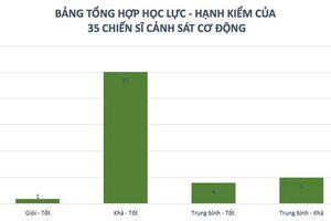Điểm thi bất thường ở Lạng Sơn: Bật mí học lực, hạnh kiểm của 35 cảnh sát cơ động
