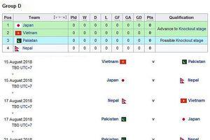 Chốt lịch thi đấu của Olympic Việt Nam tại ASIAD