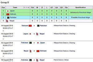 Chủ nhà Indonesia đổi lịch thi đấu, Olympic Việt Nam gặp bất lợi