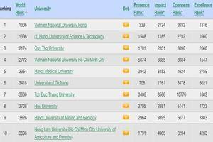 ĐH Đà Nẵng tăng 3 bậc, xếp thứ 6 trong Top 10 đại học hàng đầu Việt Nam trên Bảng xếp hạng đại học Webometrics