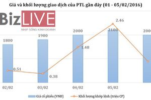 PTL tăng trần liên tục, dư mua 'chất đống'