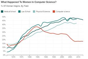 Tại sao phụ nữ Mỹ ít theo học ngành máy tính?