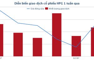 HPG – Xu hướng tăng dài hạn đứng trước nguy cơ bị phá vỡ