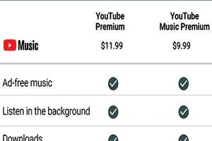 Tham vọng của Google với YouTube Premium