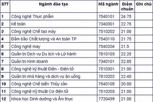 Trường Đại học Công nghiệp Thực phẩm TP.HCM công bố điểm chuẩn xét tuyển học bạ