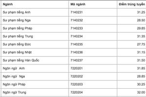 Điểm chuẩn ĐH Ngoại ngữ Hà Nội cao nhất là 33
