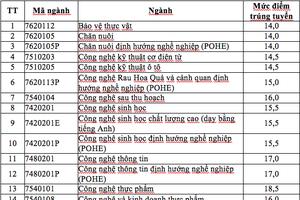 Điểm chuẩn Học viện Nông nghiệp Việt Nam dao động từ 14 đến 21